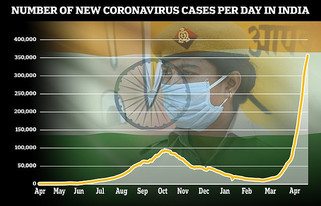 On Sunday, India recorded a slight drop in new infections with 392,488 from a high of 401,993 in the previous 24 hours