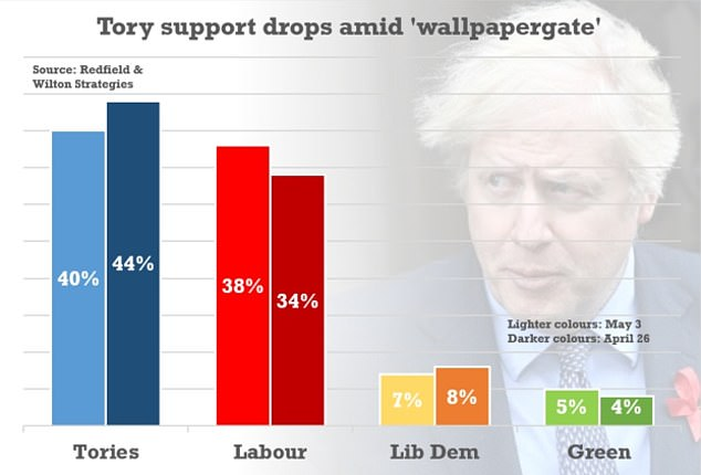 Other polls have suggested the previously huge national Tory advantage has been trimmed back as 'Super Thursday' approaches