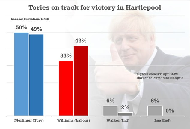 Survation research puts Conservative candidate Jill Mortimer 17 points clear in a seat that Labour has always held since its creation in 1974