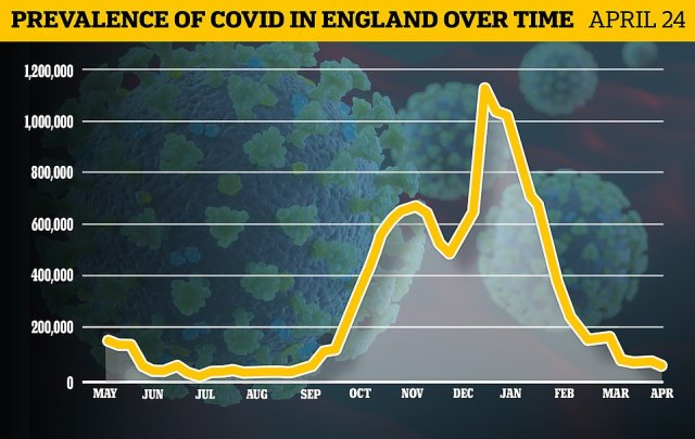 Office for National Statistics figures showed last week that the total number of people thought to have the virus in England is just 54,200, down 40 per cent in a week and lower than at any time since September