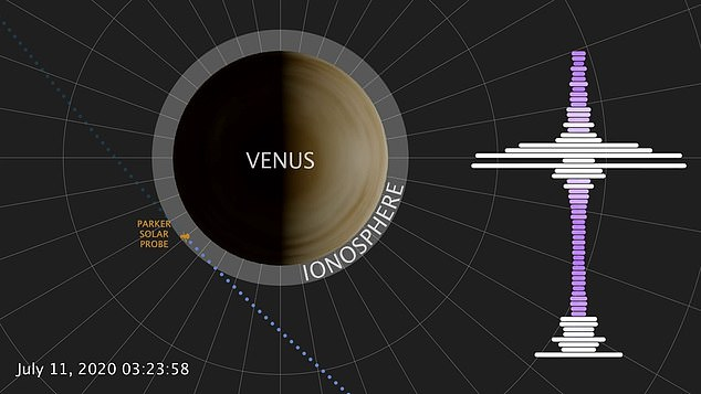 The NASA probe, run by Johns Hopkins University made its third flyby of Venus on July 11, 2020, when it detected the radio signal and its eerie soundtrack