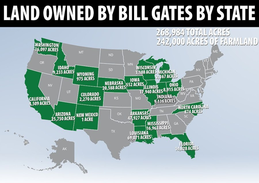 The tech billionaire has quietly bought up 242,000 acres of farmland in 18 states - and 268,984 of multi-use land in 19 states in total, making him the biggest agricultural landowner in the US, though far short of the biggest overall landowner in the country