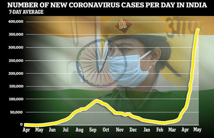 Otras 357,229 infecciones se registraron el martes, ya que los casos se dispararon a más de 20 millones.