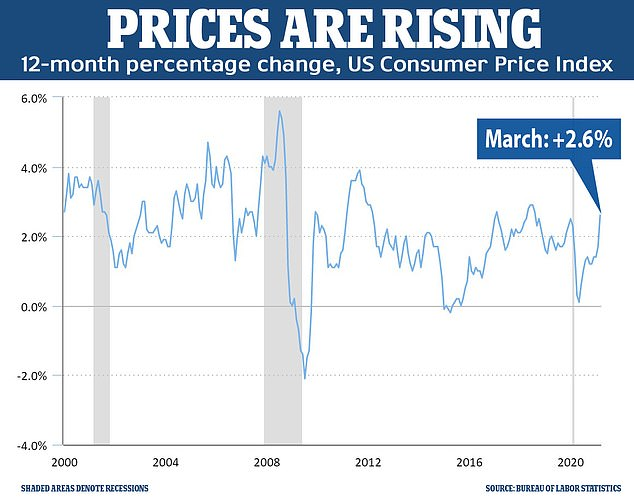 The consumer price index, which is the best-known measure of inflation, rose 2.6 percent in the 12 months to March - marking the largest year-over-year increase in three years. Food prices in general have already increased 3.5 percent over the past year and energy prices are up 13 percent