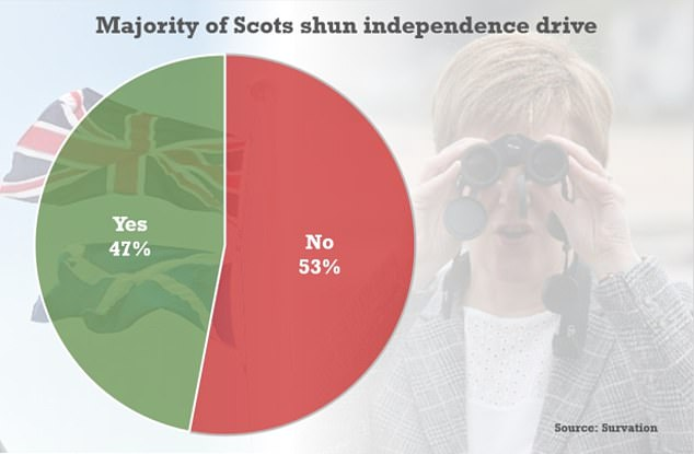 A Survation poll found that 53 per cent would vote 'no' in an independence referendum - down two points on a week earlier