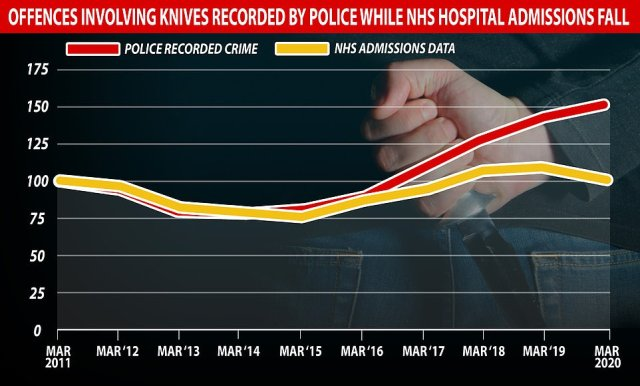 The Office for National Statistics (ONS) has found that offences involving knives or sharp instruments rose from 47,388 to 50,019 in England and Wales
