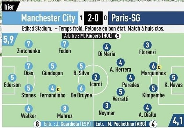 Neymar received 3/10 from notoriously hard-to-impress L'Equipe, while Mauro Icardi was 2/10
