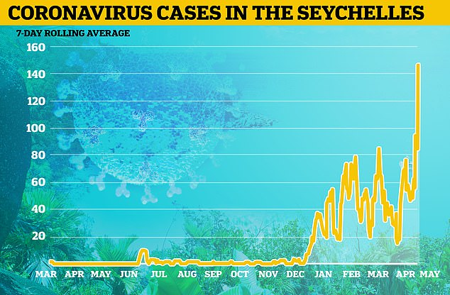 Despite the success of the country's vaccination campaign, the country has recorded a total of 6,373 cases of the coronavirus, resulting in 146 reported deaths.  Pictured: A graph showing the 7-day moving daily average of new coronavirus cases in Seychelles