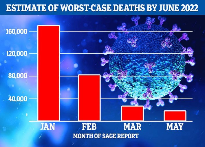 Estimates of the Covid death toll up to June 2022 have been revised down numerous times over the last five months by experts at Imperial College London, as real-world evidence built up that the Pfizer and AstraZeneca vaccines were becoming increasingly effective at preventing infection and transmission.Although almost 33,500 people have died in England since the January predictions were made, the modellers had previously included tens of thousands more deaths that they no longer believe will happen