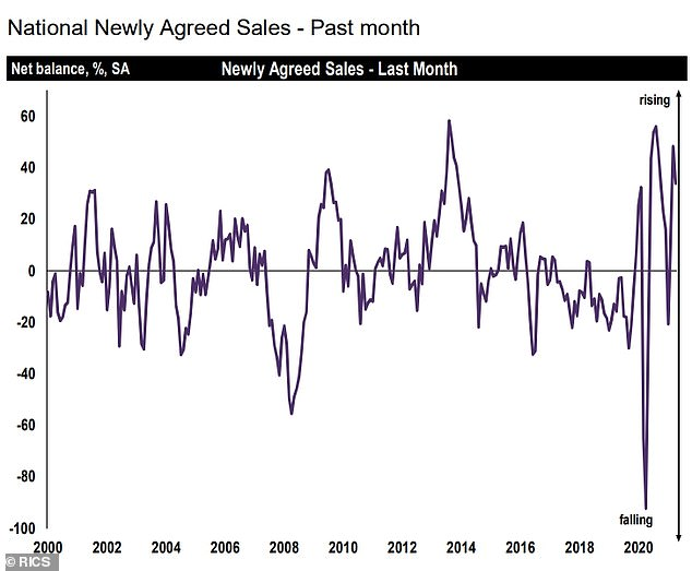 Sales: A Rics chart showing property sales levels since the year 2000