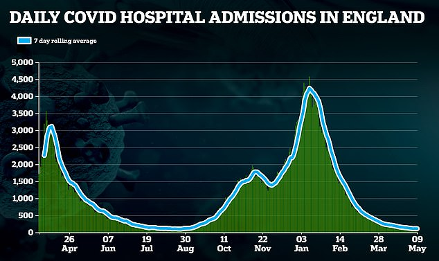 Only 99 people were admitted to hospitals across the UK with Covid on Sunday - the most recent tally - marking only the second time since last August that fewer than 100 new patients have been admitted