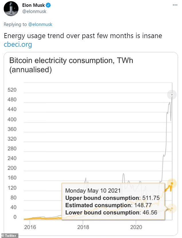 Bitcoin consumes almost the same amount of electricity annually as Egypt, according to an index compiled by the University of Cambridge.Musk tweeted a link to that study on Thursday, saying: 'Energy usage trend over past few months is insane'