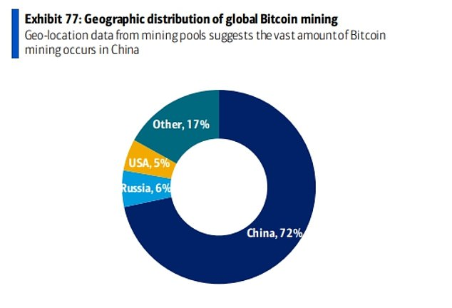 While most cryptocurrency mining takes place in China, major operations have opened up in a number of North American cities, where some officials are alarmed by the industry's emissions