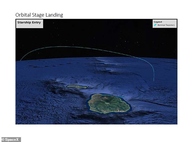 The orbital part of Starship, the portion tested so far, will perform a powered, targeted landing after achieving orbit, coming down 60 miles off the Hawaii coast