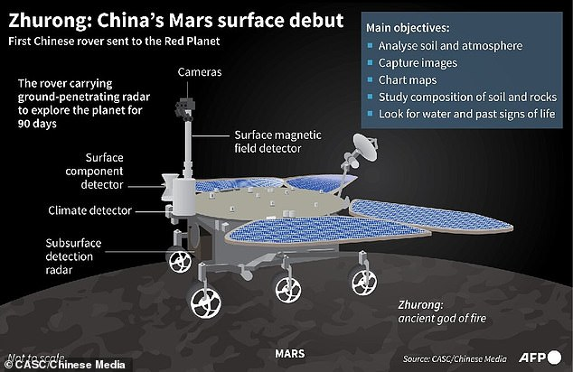 Chinese officials plan to use the rover to analyse Martian soil and atmosphere, capture images, chart maps and look for water and signs of ancient life