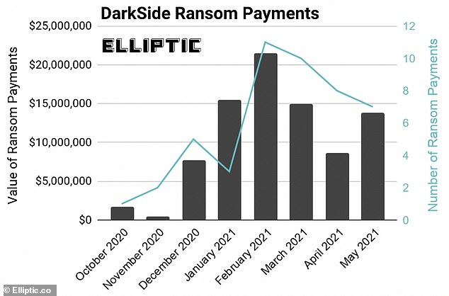 The DarkSide hackers that closed the Colonial Pipeline have bagged more than $90 million in Bitcoin ransom payments from 47 victims and have infected at least 99 companies in the last year including Guess and Toshiba
