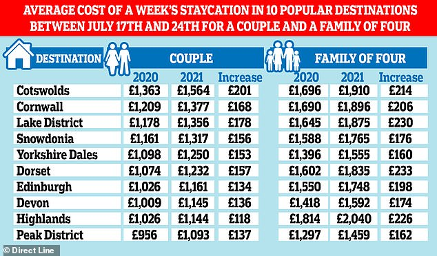 Rent rises: Average prices for some of the country's top staycation locations
