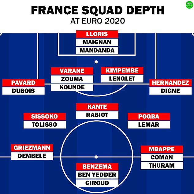 Which might be taken as evidence that in football, as william. France Boss Didier Deschamps Facing Euro 2020 Selection Headache Who Will Miss Out Daily Mail Online