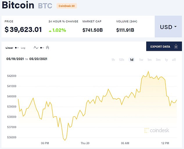 Bitcoin dropped 6 percent on the news that the Treasury is calling for new regulations