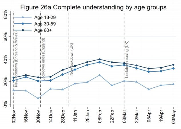 More people aged 60 and over reported complete understanding of lockdown rules than younger generations