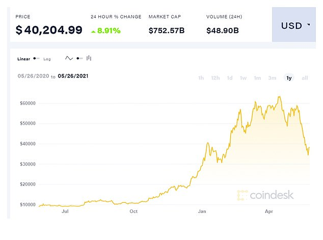 Investors trading with borrowed funds helped drive recent volatility in Bitcoin. Above, a one year view of Bitcoin price shows the recent run-up and sell off
