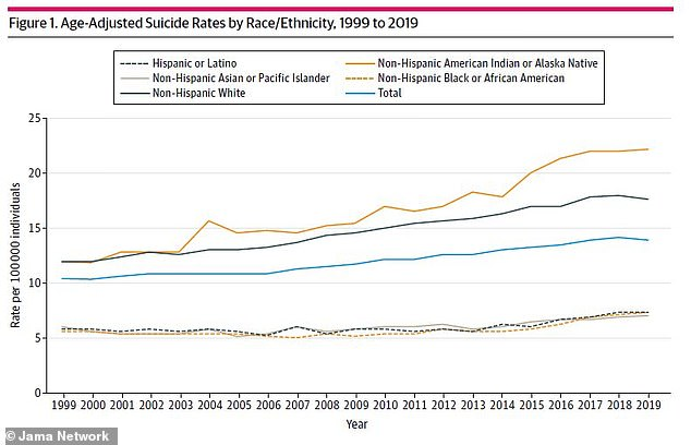 A new study found that suicides rates spiked by 30% for black Americans and 16% for Asians/Pacific Islanders from 2014 to 2019 compared to 10% for white people
