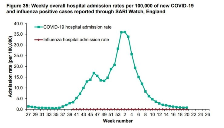 Public Health England datathe rate of admission to hospital was 0.79 per 100,000 people across the country in week ending May 23, only slightly increasing from 0.75 in the previous week