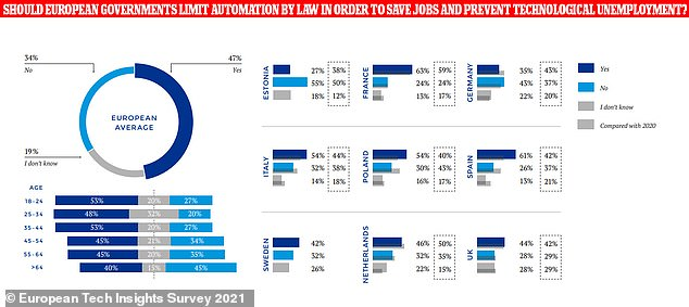 Support appears to be growing for regulations designed to safeguard human jobs from automation — with a majority of 47 per cent of respondents in favour of such limits