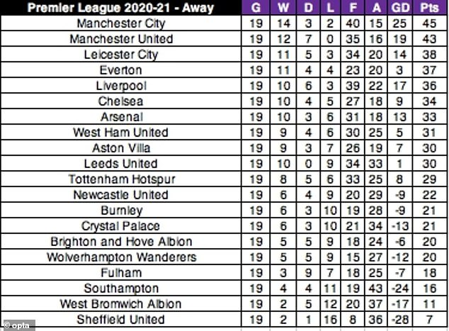 The 2020-21 final Premier League table according to only away results