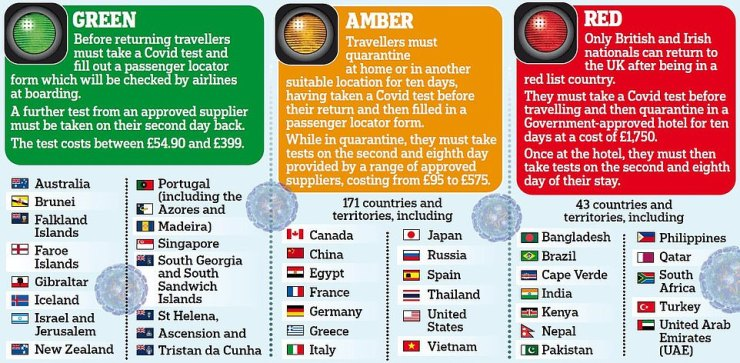 Travellers from red list countries must isolate for 10 days in a quarantine hotel