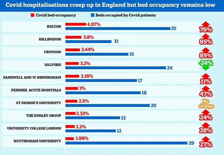Covid hospital admissions are slowly creeping up across England but nearly half of all trusts are still completely empty, official figures have revealed. Graph shows: Just one NHS trust in England had more than four per cent of its beds occupied by sufferers of the virus in the most recent week data is available for (week ending May 23) [Percentage on the right shows the change in patient numbers in a week]