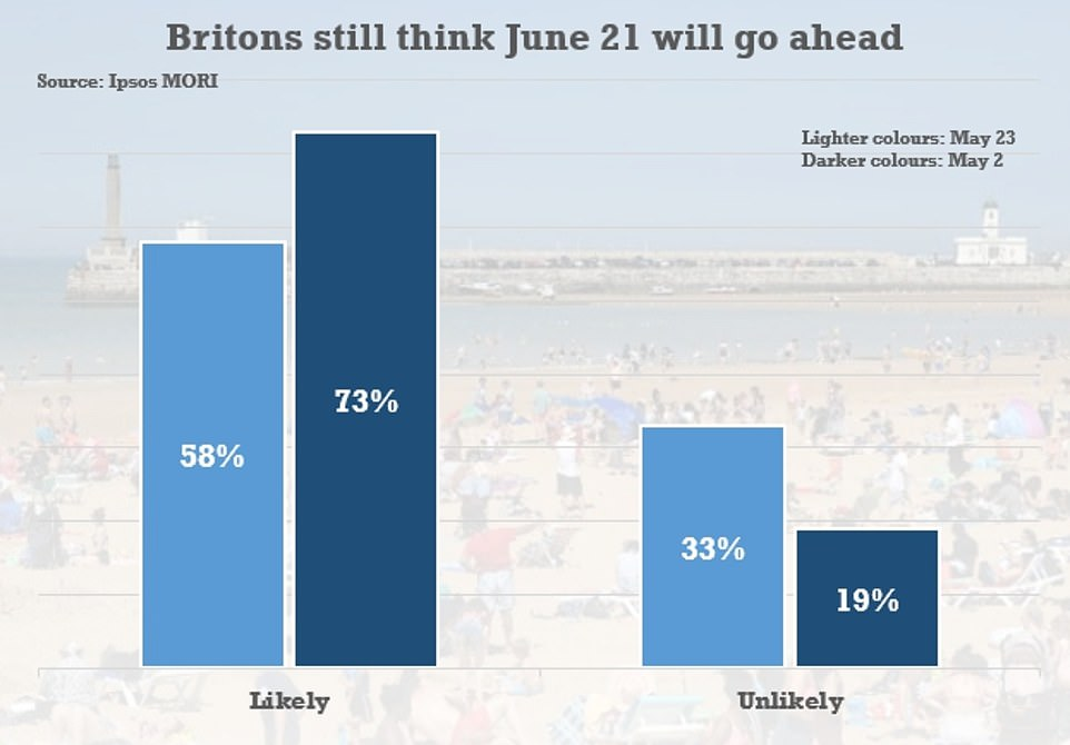 People have become less convinced that all social distancing will end on June 21 as planned – 58 per cent of Brits thought it would when they were asked on May 23, compared to 73 per cent on May 2