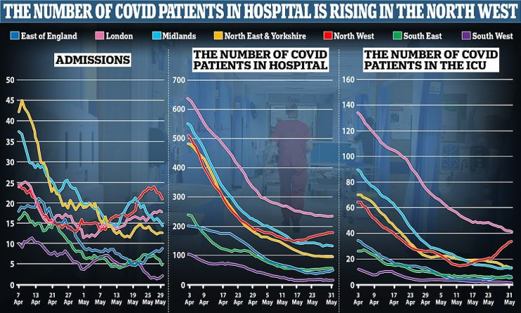 Hospital admissions, bed occupancy and mechanical ventilators have all risen in the North West — where the Indian variant is most prevalent — but have fallen or remained stable in most of the rest of the country over the last fortnight