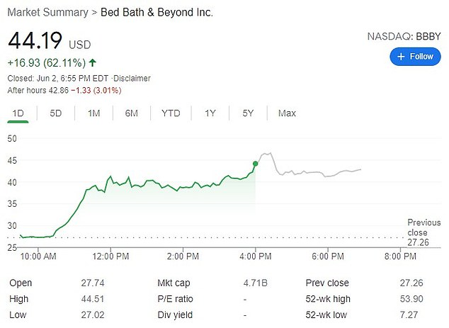 Bed, Bath & Beyond's stocks closed 62 per cent higher on Wednesday