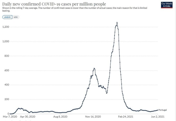 Graph shows: Portugal's confirmed Covid cases per million people since the start of the pandemic