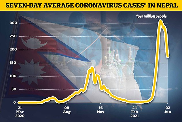 Nepal's Covid cases peaked at more than 9,000 a day on May 12, before dropping to 4,500 (307.6 cases per million people to 174.5 per million). The new variant believed to be linked to Nepal, is thought to have emerged over the last few months