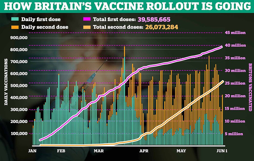 Britain's vaccine roll-out continued at pace, with 108,607 first doses dished out across the UK, taking the country's total to 39.6million — more than 75 per cent of the adult population