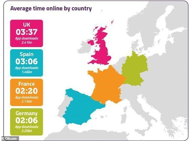 The UK spent more time online compared to other comparable European countries like France