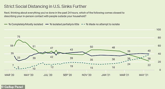 Fewer Americans are staying isolated than ever before, according to a May Gallup poll