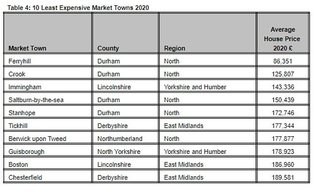 There are some market towns where buyers can bag a bargain, many near Durham
