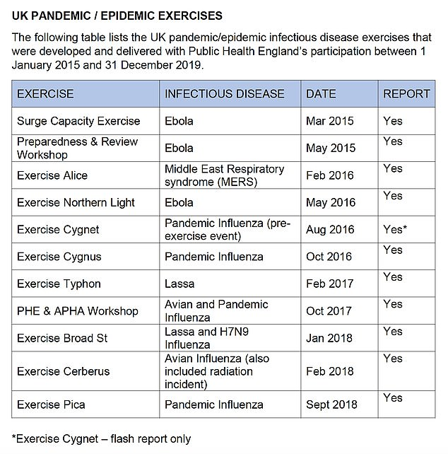Public Health England has now admitted it carried out ten other epidemic-fighting mock-ups between 2015 and 2018