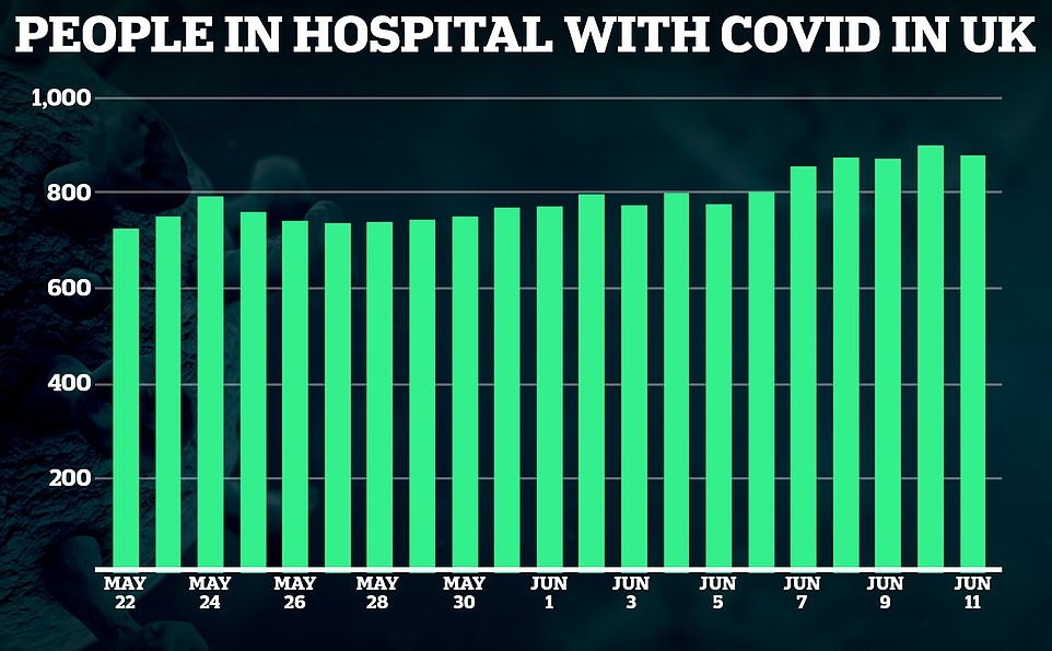 The trend of total number of people in hospital has remained relatively flat, fluctuating between 800 and 1,100 for the past month but creeping upwards in the most recent week. Experts say the current surge in cases will see it tick up in the coming days and weeks.