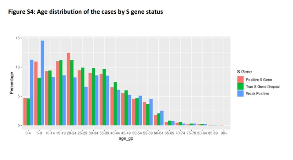 It comes after analysis of Scotland's coronavirus crisis found that the Indian variant was most prominent in younger people while the elderly - who have mostly been double jabbed - appeared to have high levels of protection. Red bars represent the Indian variant and green the Kent version. The blue chart highlights cases suspected of being the Indian variant