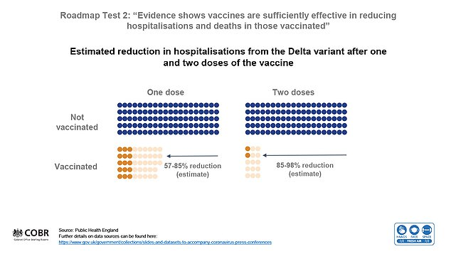 Coronavirus vaccines provide more protection against infection with and hospitalization from the Delta (Indian) variant after two doses compared to one dose