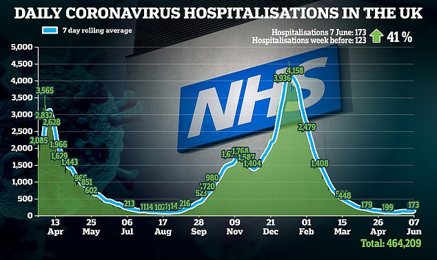 Cases, hospitalizations and deaths are up week over week due to the variant, making up 90% of cases in the UK