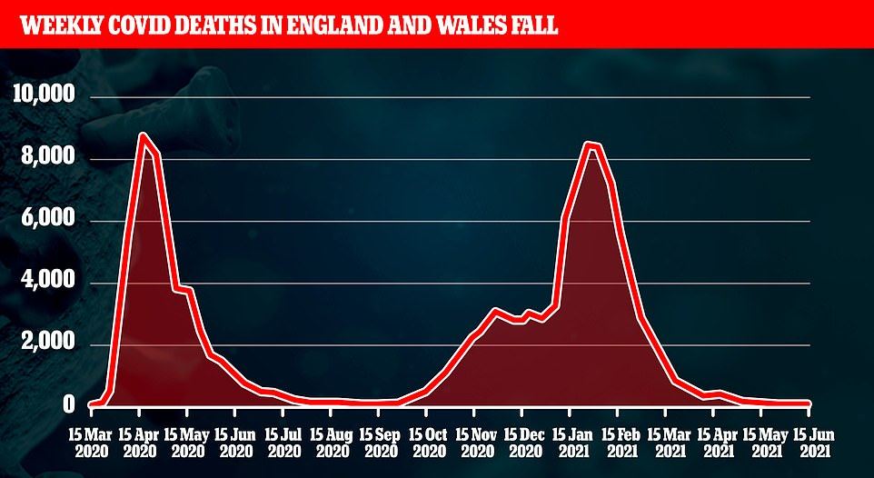 Weekly Covid deaths have fallen again in England and Wales by 14 per cent to just 84 — the lowest figure recorded since September last year — Office for National Statistics data showed today