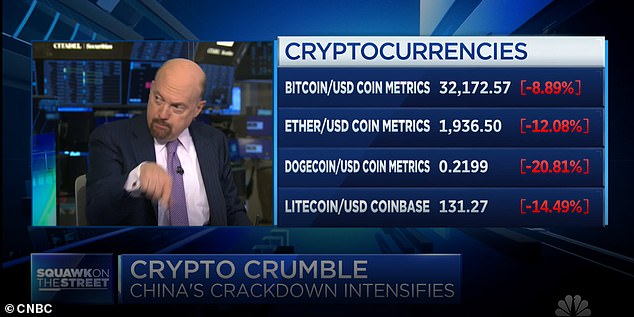 CNBC host Jim Cramer announced Tuesday that he had sold 'nearly all' of his Bitcoin, citing the China crackdown and fears of greater U.S. regulation