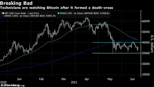 Bitcoin on Monday entered a bearish 'death cross' chart formation, when Bitcoin's 50-day moving average dropped below the 200-day average