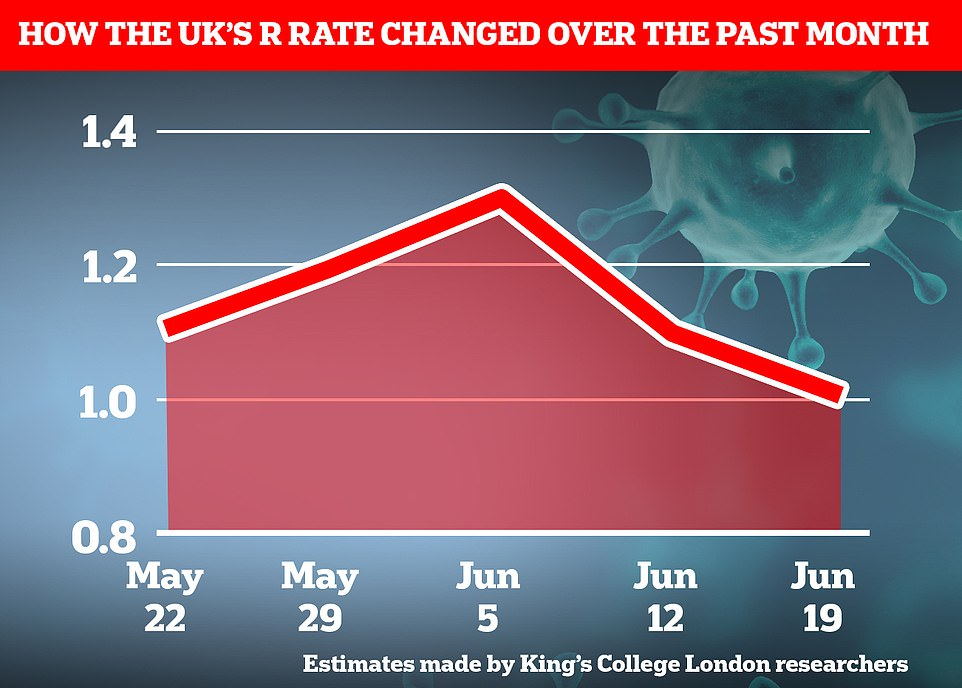 Professor Spector and his team believe the UK's R rate has fallen to 1.1 in the past week, down from 1.2 - the lowest it has been since the third wave started in April