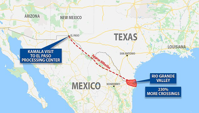 Harris visited the El Paso processing center during her border trip.According to Border Patrol statistics, the Rio Grande Valley has seen nearly two-and-a-half times more illegal crossings than in El Paso